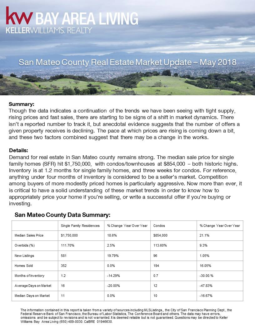 San Mateo County Real Estate Market Update